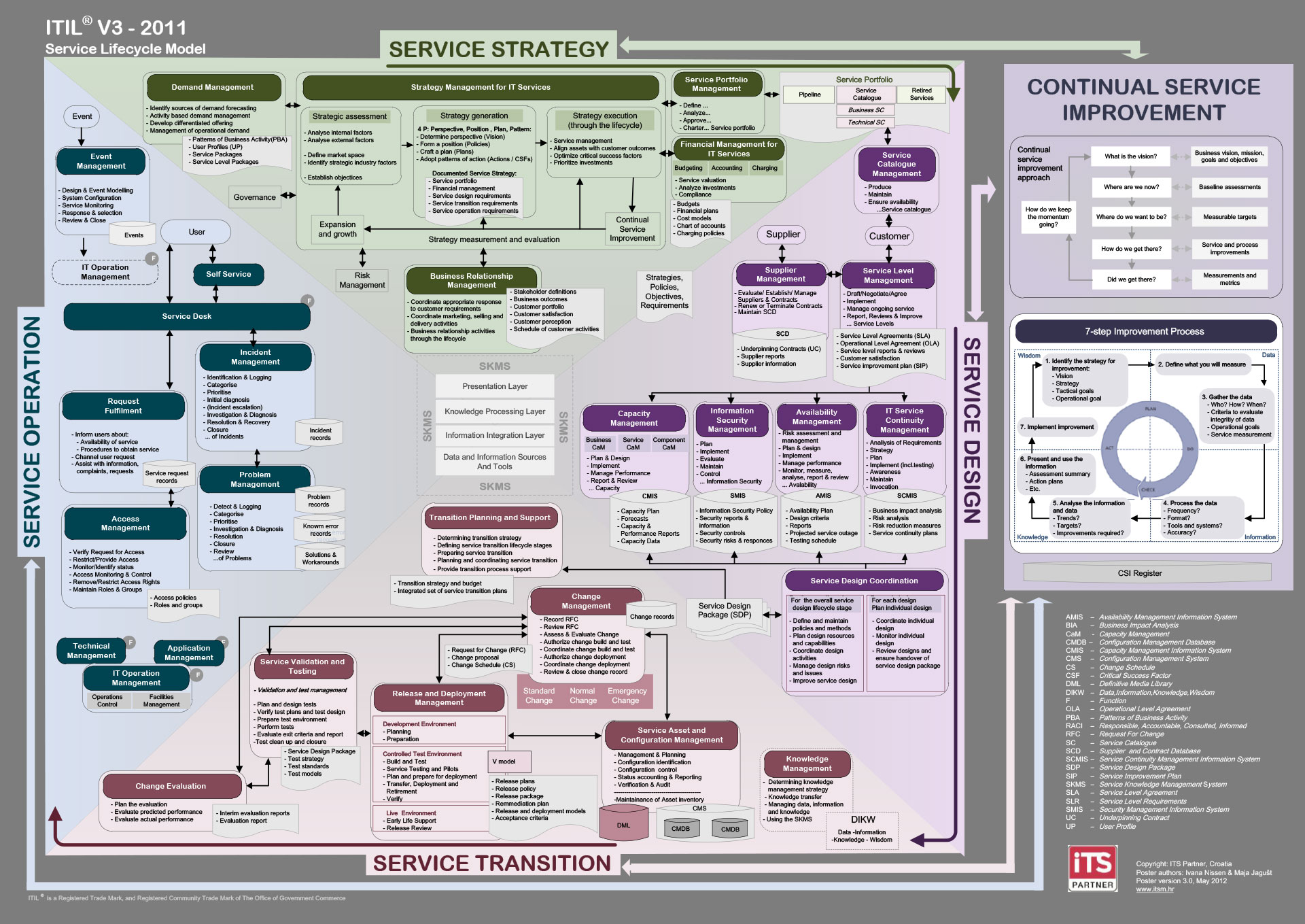 The IT Infrastructure Library An Introductory Overview of ITIL® V3 pot