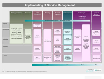 itil service transition pdf free download