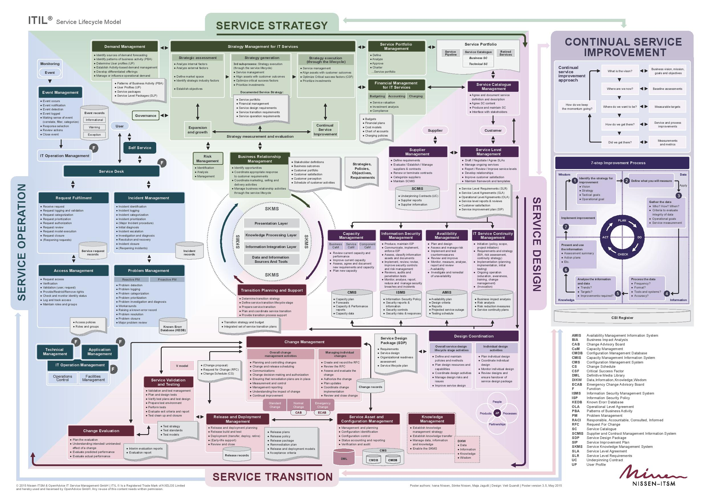 itil poster - new