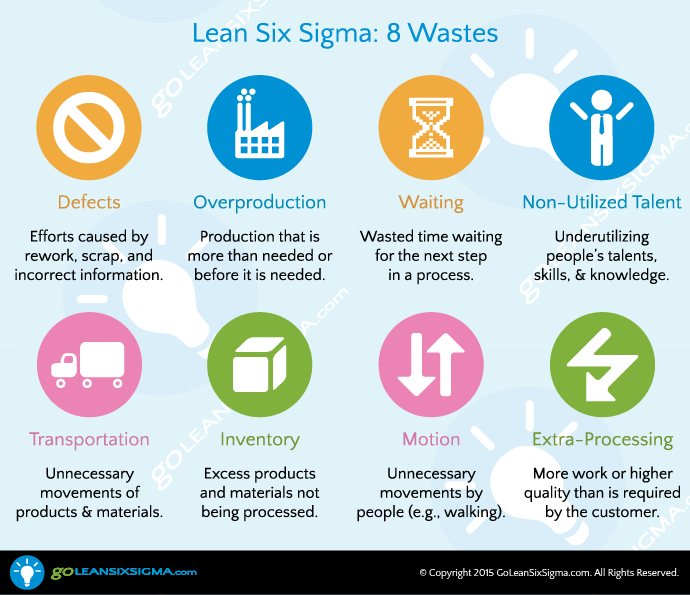 The-8-Wastes-GoLeanSixSigma.com_