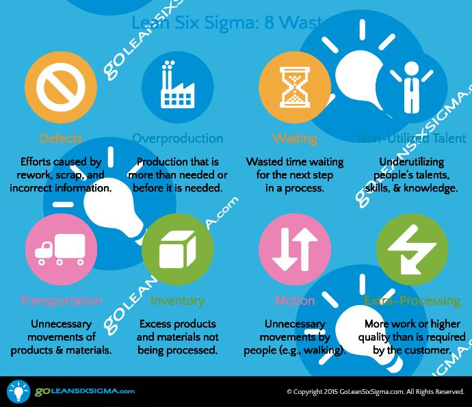 The-8-Wastes-GoLeanSixSigma.com_