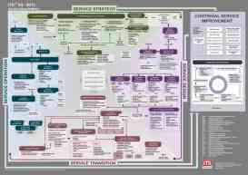 ITIL poster