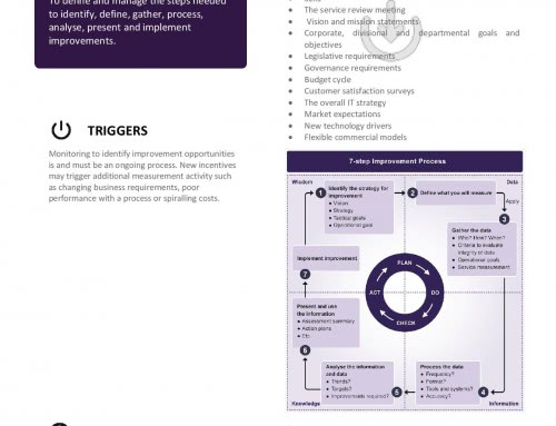 ITIL Poster – Seven Step Improvement Process