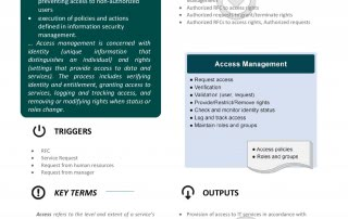 ITIL Access Management