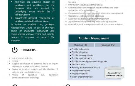 ITIL Problem Management