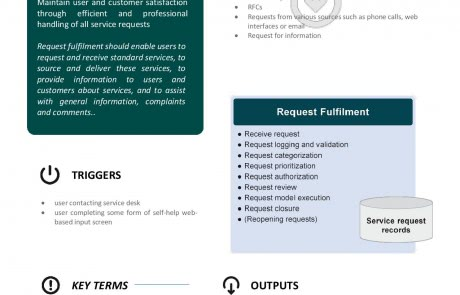 ITIL Request Fulfilment