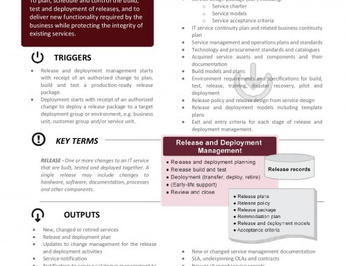 ITIL Poster – Release and Deployment Management