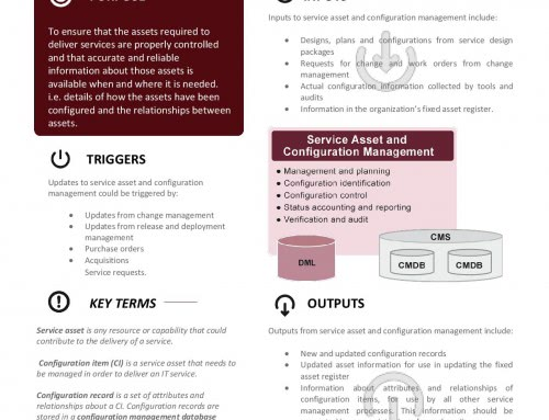 ITIL Poster – Service Asset and Configuration Management