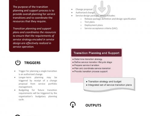 ITIL Poster – Transition Planning and Support